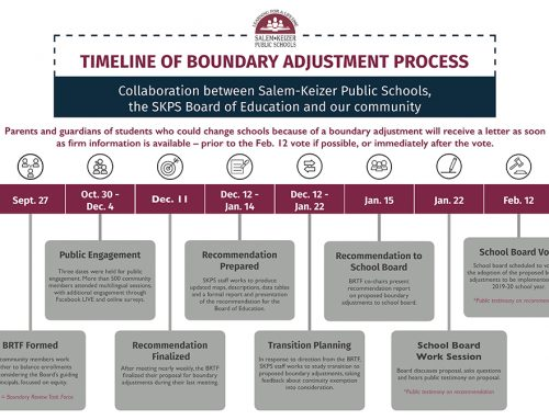 About the Boundary Adjustment Process